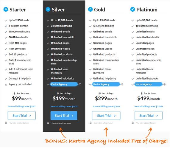 Kartra Pricing Of Plans