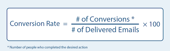 conversion rate optimization formula
