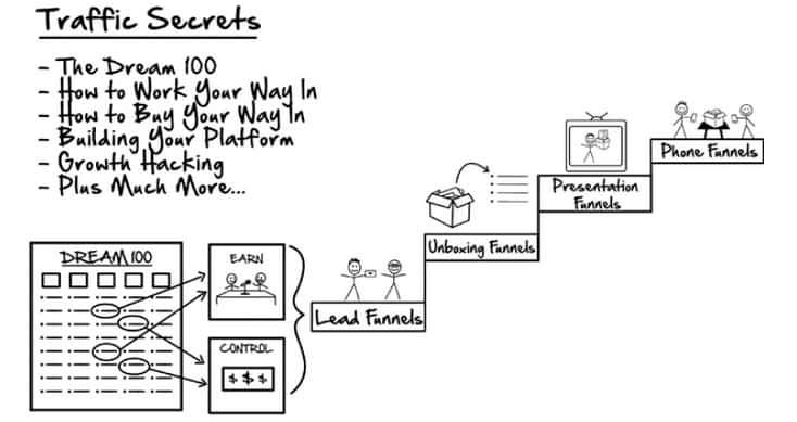 Build A Funnel, Traffic Secrets book