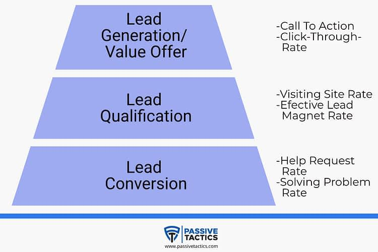 Service Sales Funnel Free Template