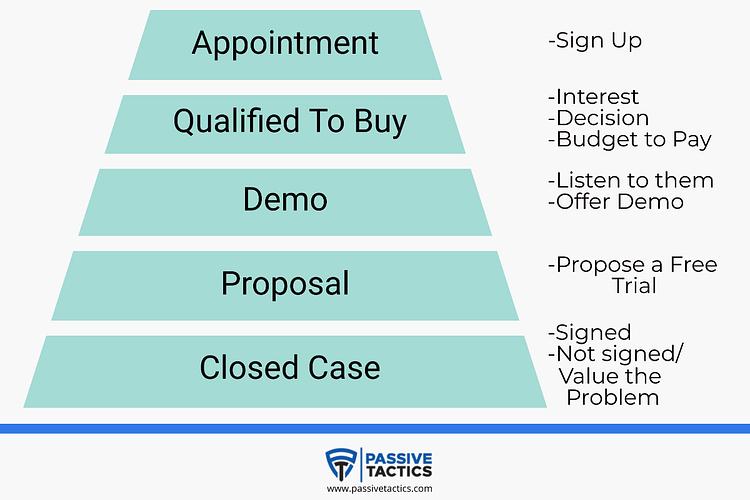 Enterprise Sales Funnel Free Template