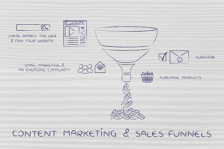 A graph of a funnel. content marketing & funnels, elements explained with icons and captions