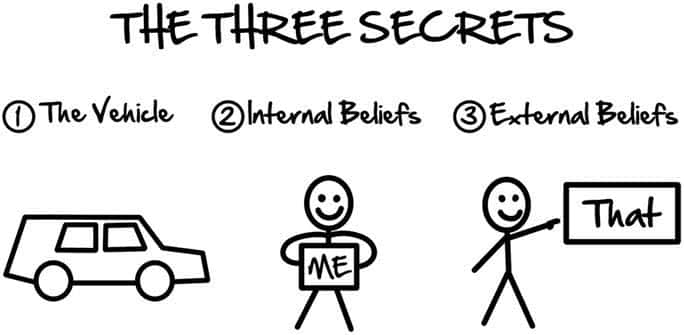 The three secrets are designed to break your customer's false beliefs and rebuild them into new beliefs so they're ready to take action with you.