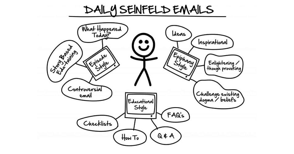Seinfeld emails/ DotCom Secrets
