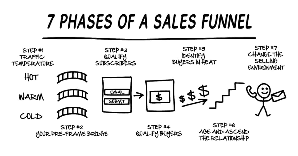 DotCom Secrets: 7 phases of a sales funnel
