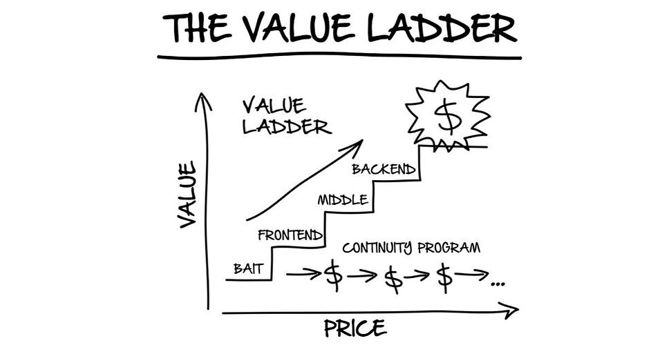 The Value Ladder DotCom Secrets