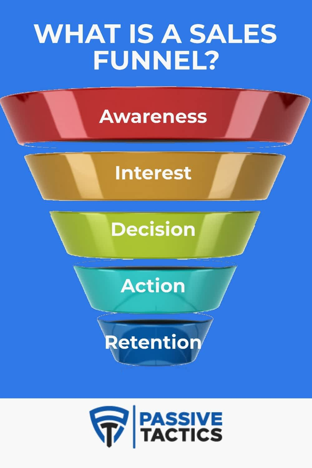 What Is A Sales Funnel? The Ultimate Strategy To Build Your Own In 2021!