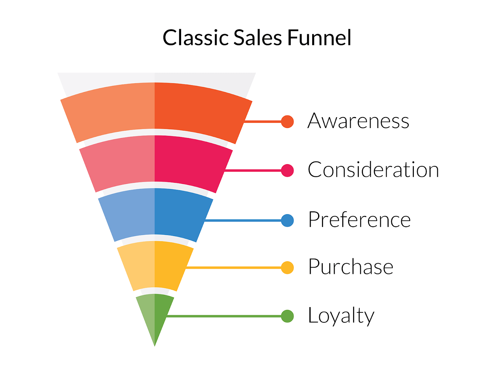 5 Stages of a Sales Funnel