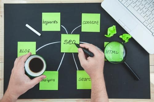 A diagram of how the SEO connects with keywords, content, HTML, analysis and a blog.