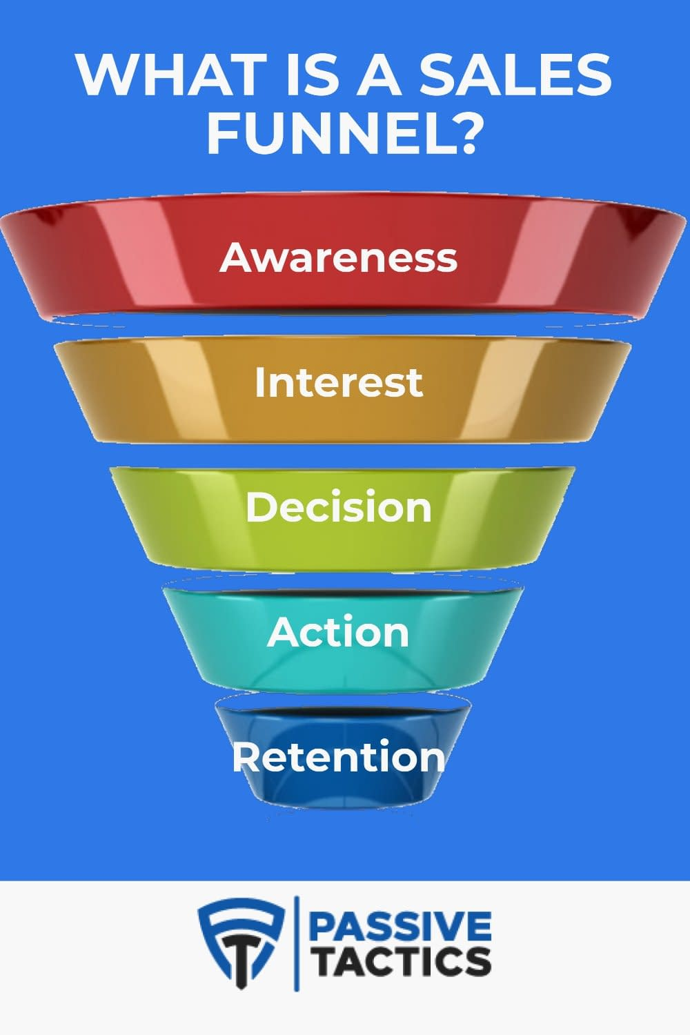 What Is A Sales Funnel? The Ultimate Strategy To Build Your Own In 2020!